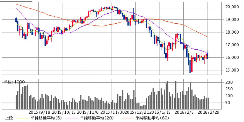 株価 ビリング システム