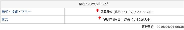 160404_ブログランキング最高順位