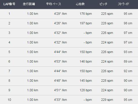 ラップ表20160114