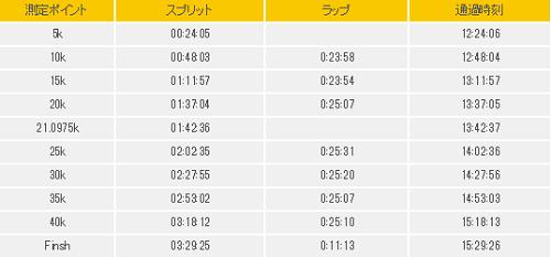 別大ラップ2015