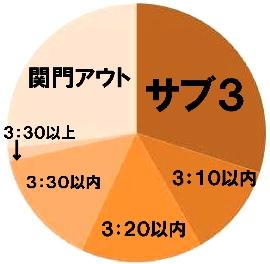 タイム順グラフ