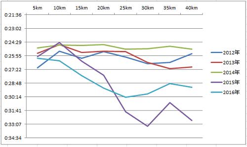名古屋ラップグラフ-1