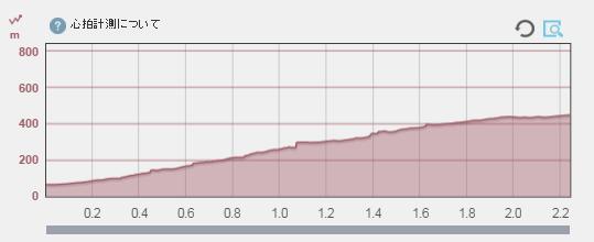 暗峠 高低差グラフ