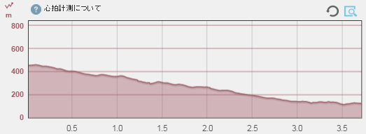 暗峠 下り高低差グラフ