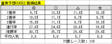 2015 重賞予想結果