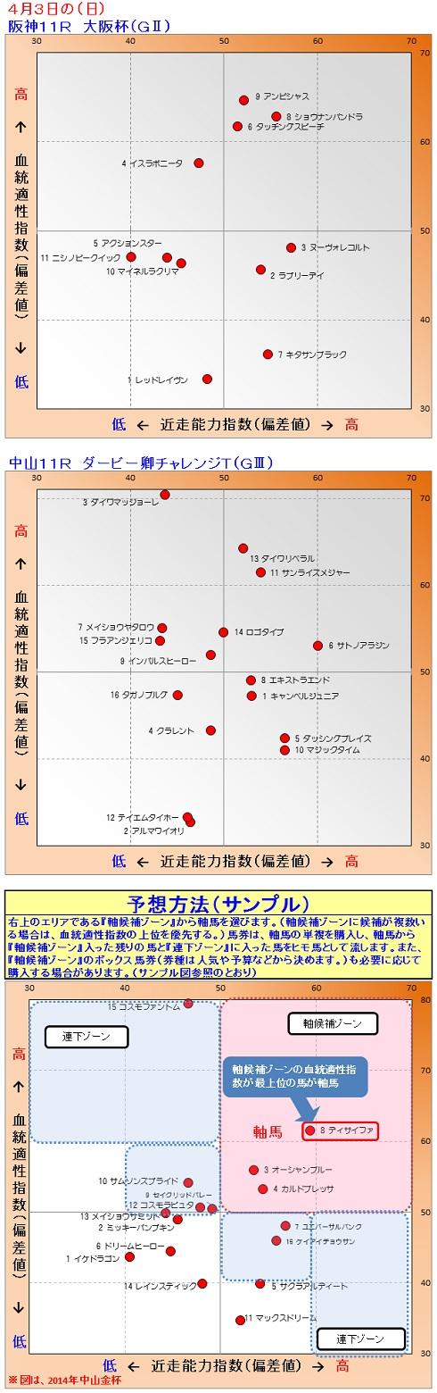 2016-04-03競馬予想