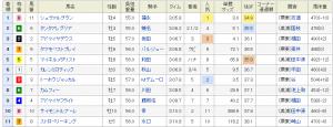 阪神大章典 結果