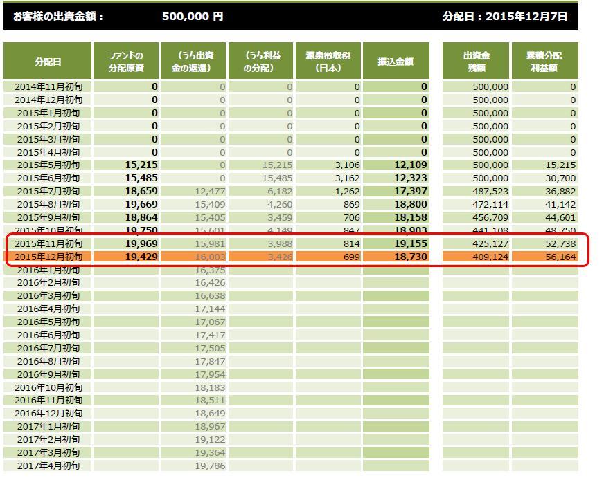 クラウドクレジット実績20151226