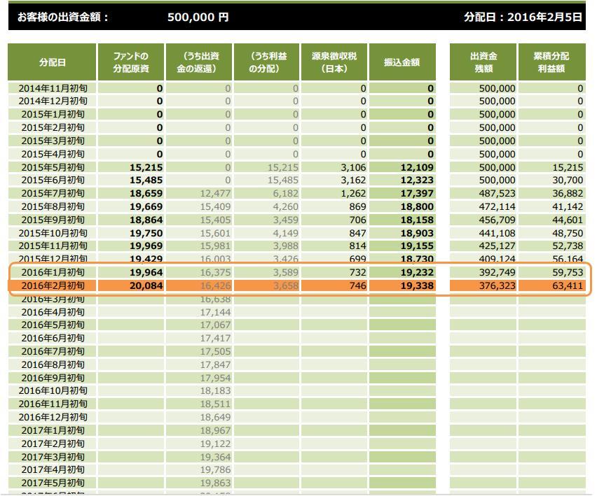 クラウドクレジット実績20160221