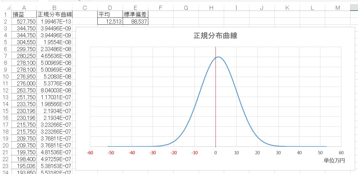 正規分布曲線