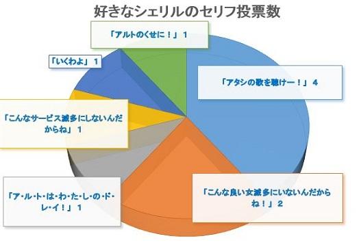 好きなセリフ円グラフ3