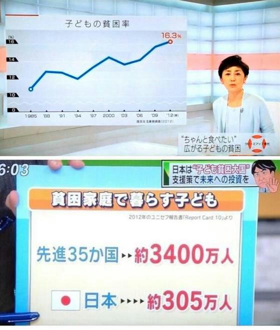 安倍日本の子供の貧困率は、先進35か国の中でもダントツ1位!先進35か国平均の約3倍!