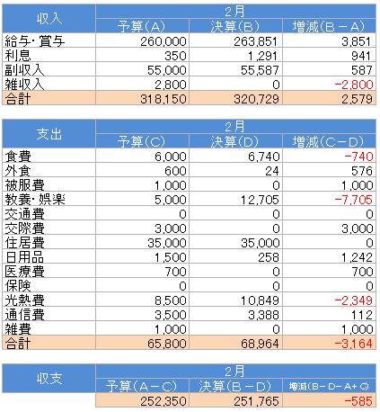 収支(2016.2)