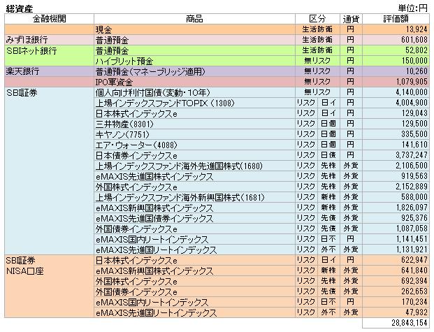 総資産(2016.3)
