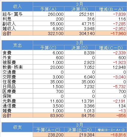 収支(2016.3)