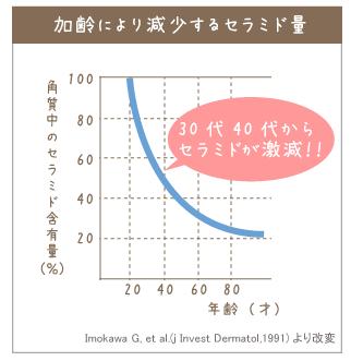 ピュアセラ 肌のセラミド表