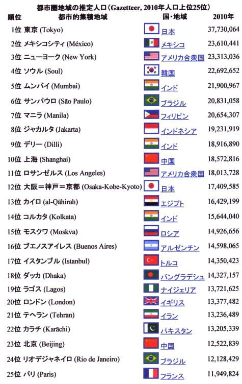 世界首都圏の人口ランキング-20001-3