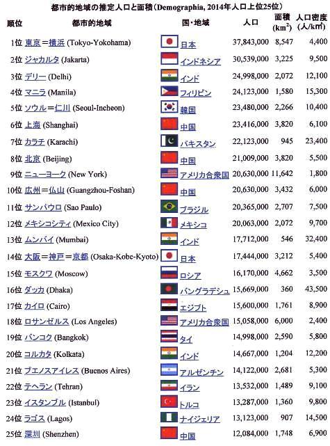 世界首都圏の人口ランキング-3