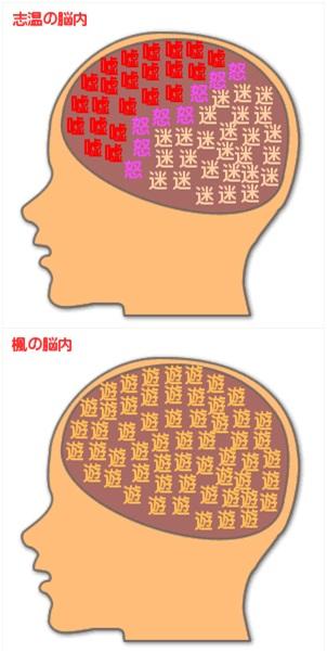 page脳内メーカー2
