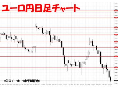 20160220ユーロ円日足