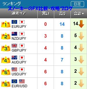 20160220さきよみLIONチャートランキング