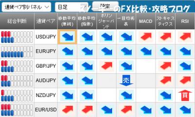 20160220さきよみLIONチャートシグナルパネル