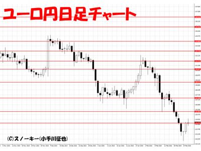 20160227ユーロ円日足