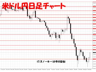20160227米ドル円日足
