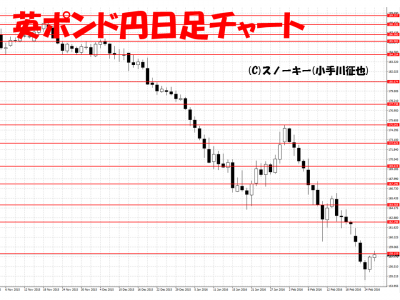 20160227英ポンド円日足