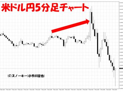 20160304米雇用統計米ドル円5分足