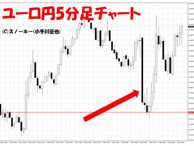 20160304米雇用統計ユーロ円5分足
