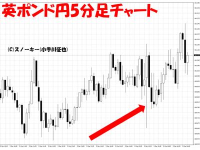 20160304米雇用統計英ポンド円5分足