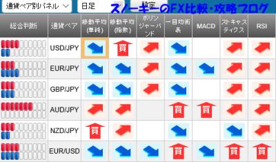 20160305さきよみLIONチャートシグナルパネル