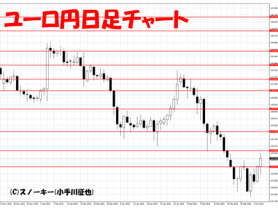 20160305ユーロ円日足