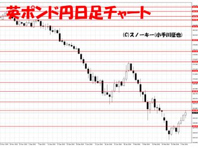 20160305英ポンド円日足