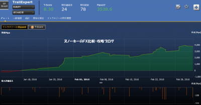 TrailExpertシストレ24損益チャート
