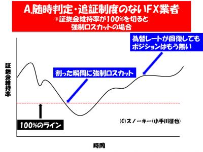 FXロスカットルール比較イメージ