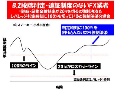 FXロスカットルール比較イメージ2