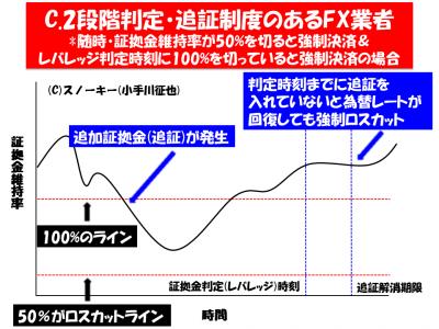 FXロスカットルール比較イメージ3