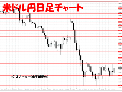 20160312米ドル円日足