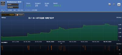 シストレ24Endeavour SUV損益チャート