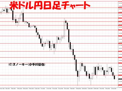 20160317米ドル円日足