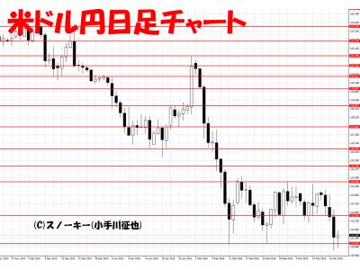 20160319米ドル円日足