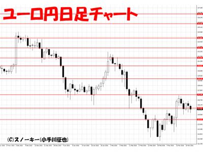 20160319ユーロ円日足