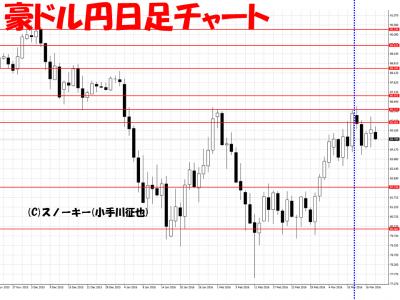 20160319豪ドル円日足さきよみLIONチャート検証