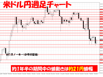 20160324米ドル円週足ループ・イフダン検証用