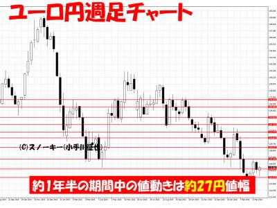 20160324ユーロ円週足ループ・イフダン検証用