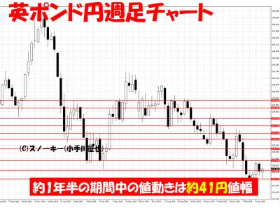 20160324英ポンド円週足ループ・イフダン検証用