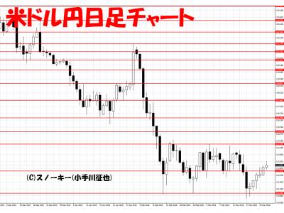 20160326米ドル円日足