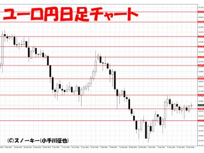 20160326ユーロ円日足